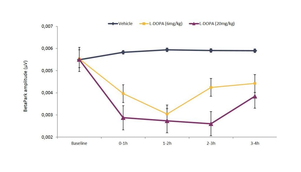 BETAPARK-acute-ldopa-6-and-20-wb